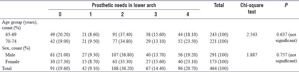 Table 4: Prosthetic needs of lower arch by age group and gender