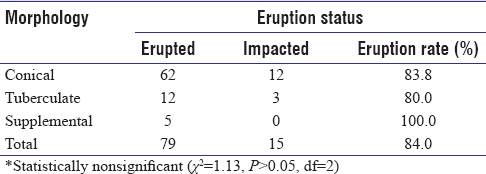 A study on prevalence, complications, and possible etiologic factors