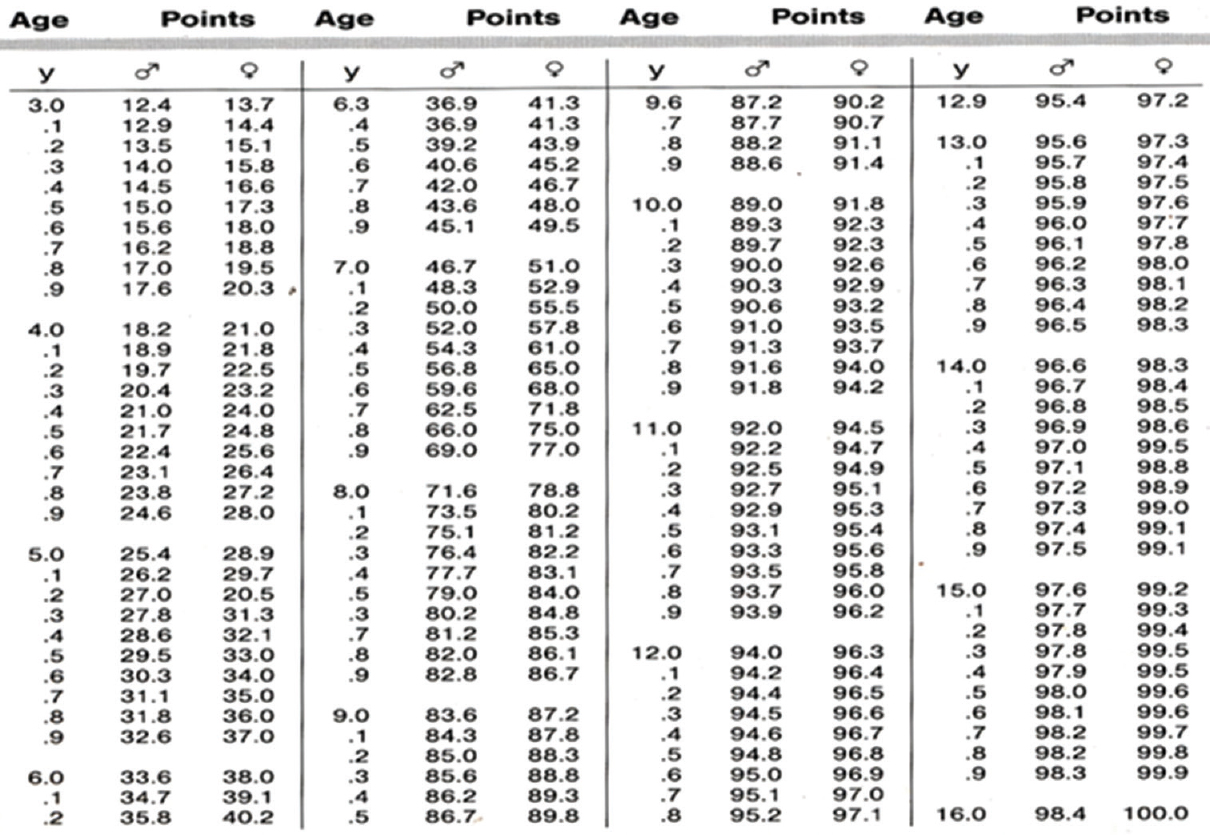 Correlation Of Chronological Skeletal And Dental Age In