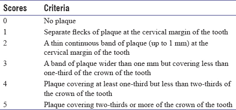 Table 1: The plaque index system