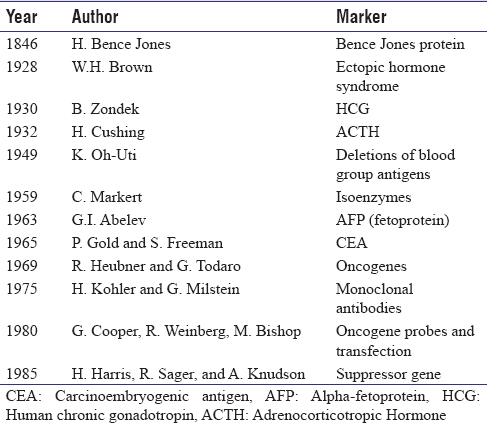 Tumor markers in oral squamous cell carcinoma as an adjunct