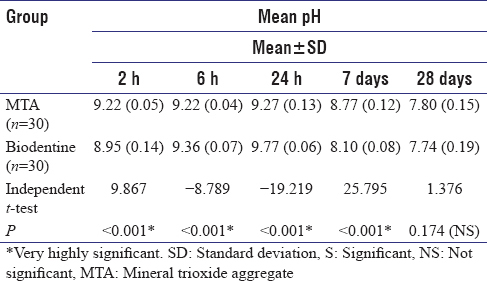 Table 2: Mean and standard deviation of pH of mineral trioxide aggregate and biodentine at various time periods