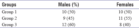Table 1: Gender frequency and percentage