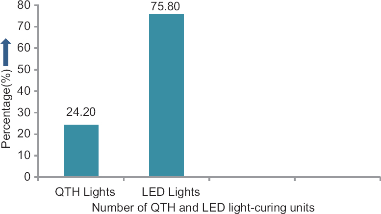 Figure 4: Percentage of practitioners utilizing QTH and LED light-curing units