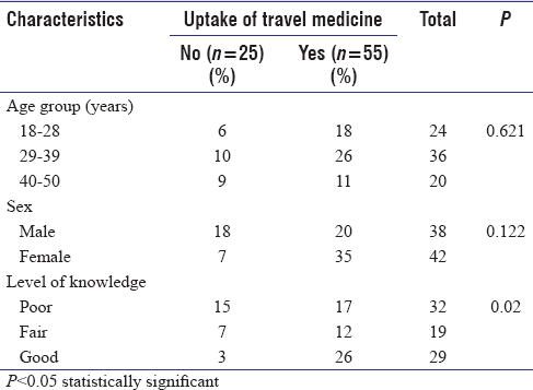 Table 4: Relationship between factors and uptake of travel medicine