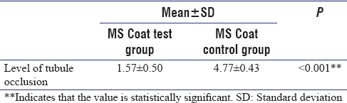 Table 3: Intragroup comparison of MS Coat test group with MS Coat control group