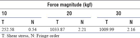 Table 1: Means of shear stress and fringe order for overdenture retained by single implant submitted to occlusal force