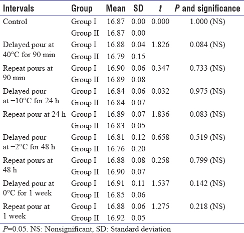 Table 8: Comparison of stone cast measurement at reference points B-C between Group I and Group II at different intervals using unpaired <i>t</i>-test